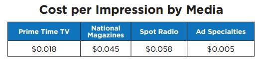 Comparison of cost per impression of different marketing media